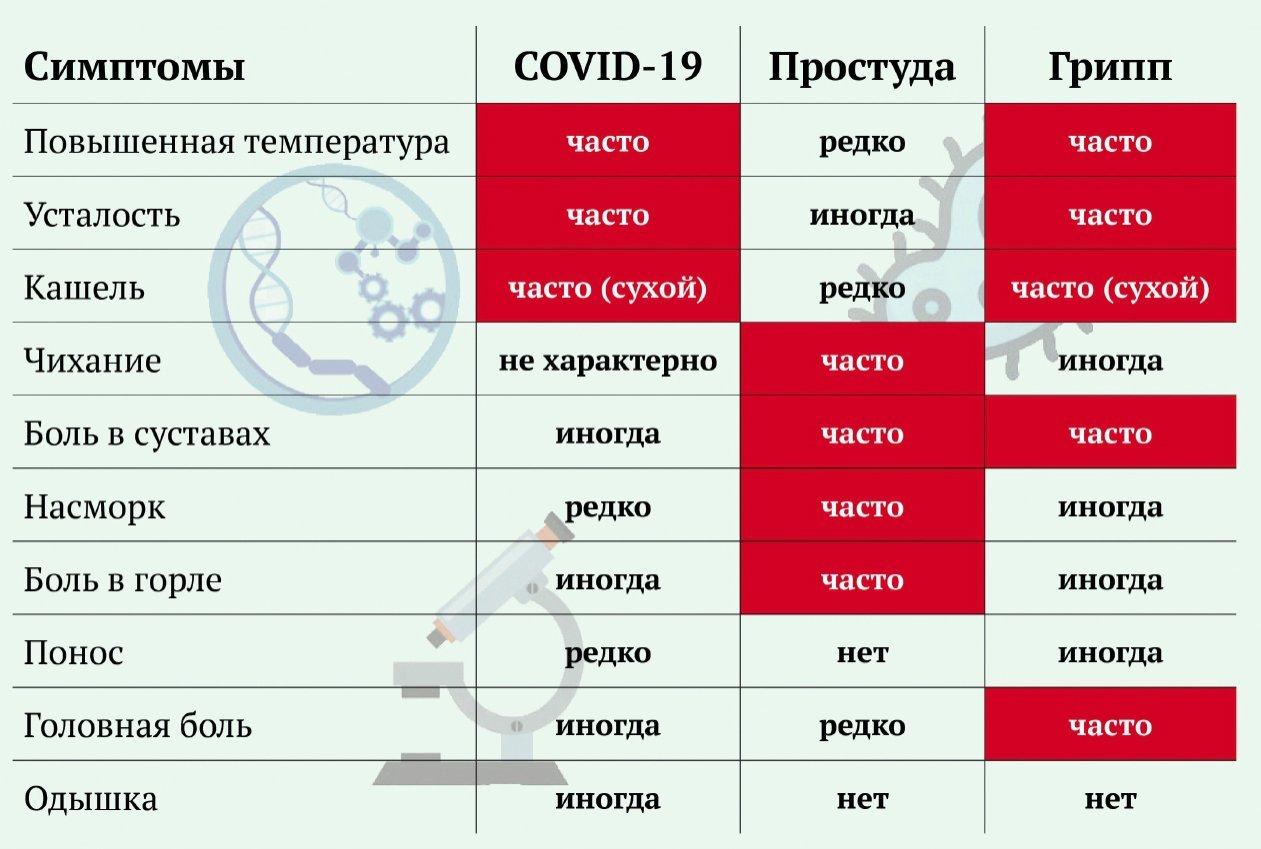Сравнение симптомов COVID-19 и ОРВИ